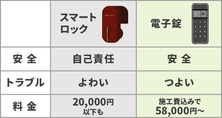 施工費込みで58,000円〜